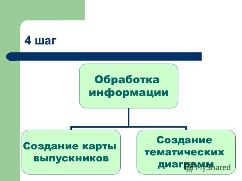 4 шаг Обработка информации Создание карты выпускников Создание тематических диаграмм