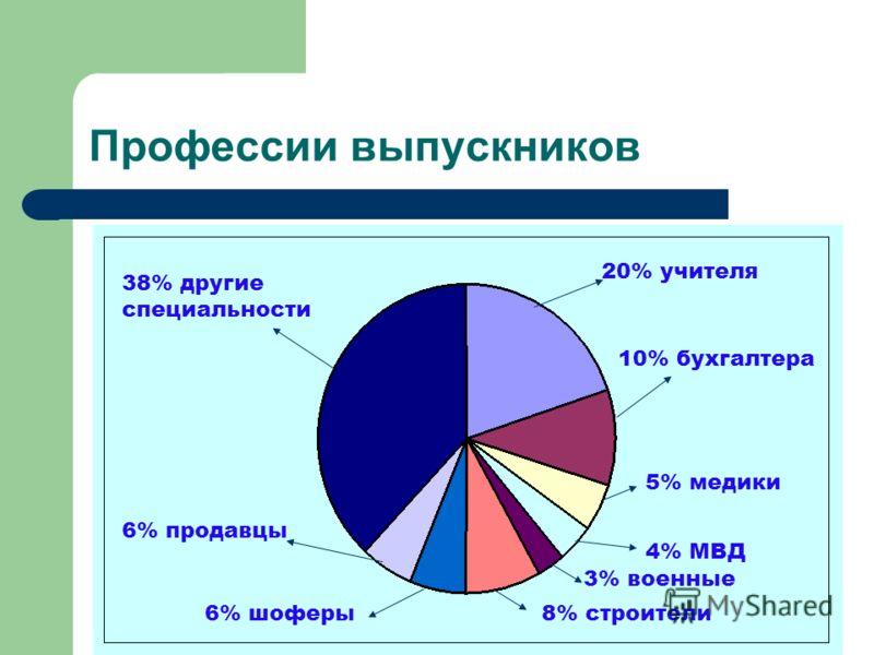 Профессии выпускников 20% учителя 10% бухгалтера 5% медики 4% МВД 3% военные 8% строители6% шоферы 6% продавцы 38% другие специальности