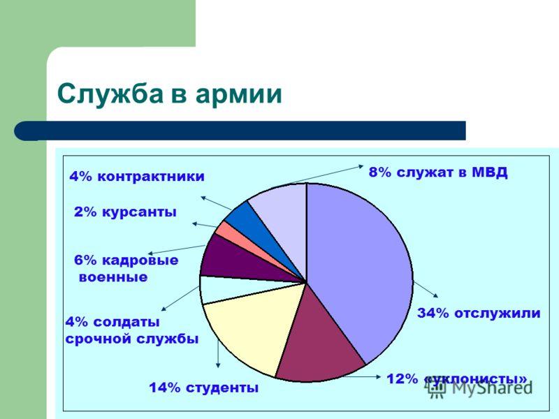 Служба в армии 34% отслужили 14% студенты 12% «уклонисты» 8% служат в МВД 2% курсанты 6% кадровые военные 4% контрактники 4% солдаты срочной службы