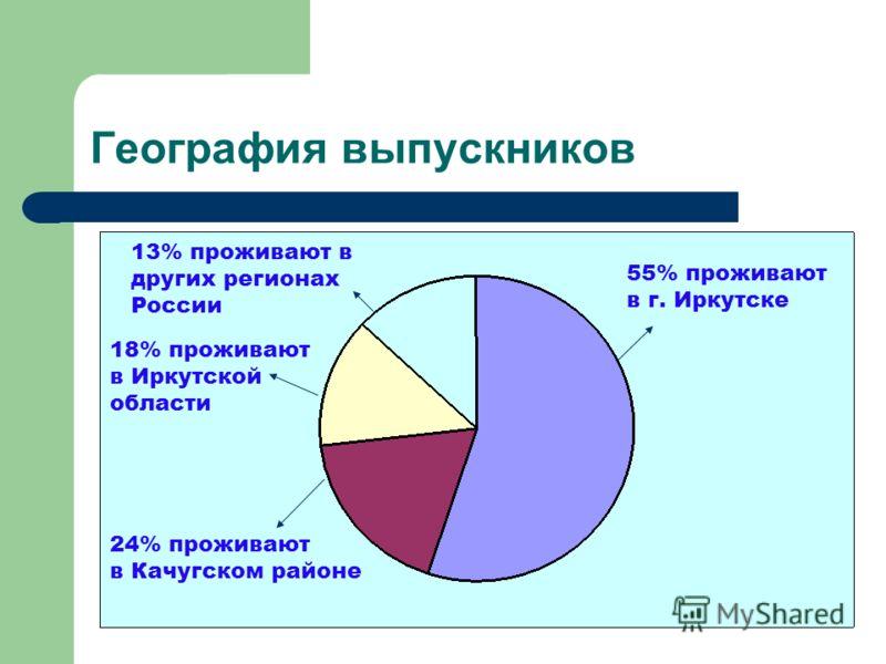 География выпускников 55% проживают в г. Иркутске 24% проживают в Качугском районе 18% проживают в Иркутской области 13% проживают в других регионах России