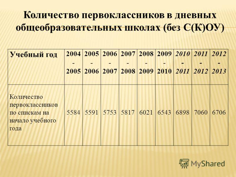 Количество первоклассников в дневных общеобразовательных школах (без С(К)ОУ) Учебный год 2004 - 2005 2005 - 2006 2006 - 2007 2007 - 2008 2008 - 2009 2009 - 2010 2010 - 2011 2011 - 2012 2012 - 2013 Количество первоклассников по спискам на начало учебн