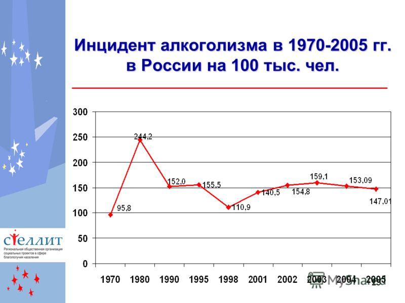 23 Инцидент алкоголизма в 1970-2005 гг. в России на 100 тыс. чел.
