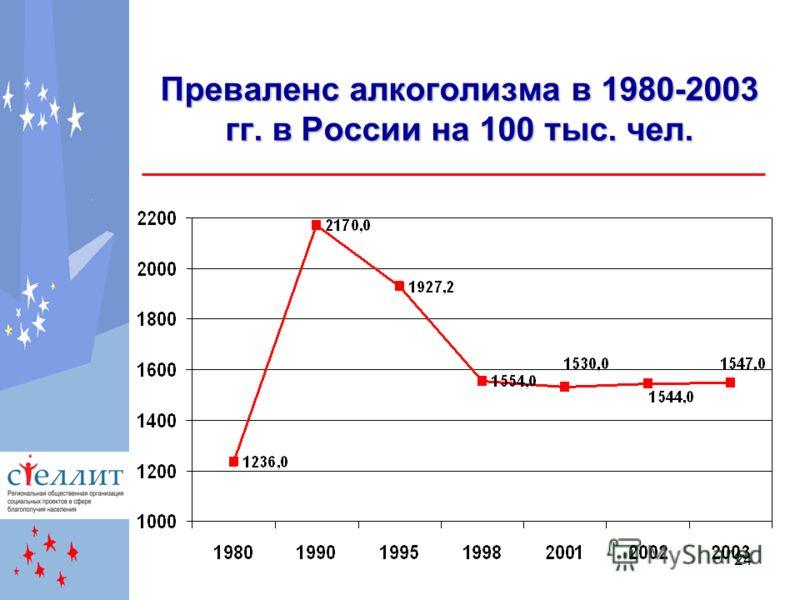 24 Преваленс алкоголизма в 1980-2003 гг. в России на 100 тыс. чел.
