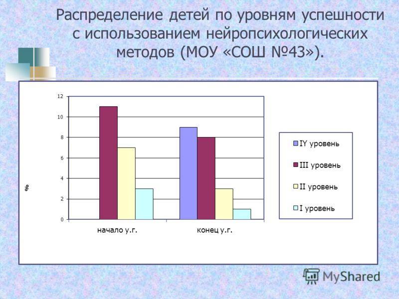 Распределение детей по уровням успешности с использованием нейропсихологических методов (МОУ «СОШ 43»).