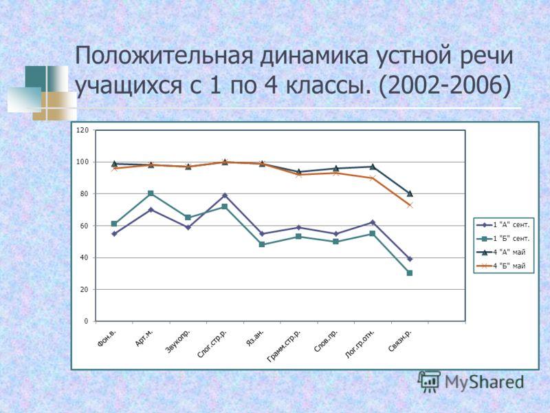Положительная динамика устной речи учащихся с 1 по 4 классы. (2002-2006)