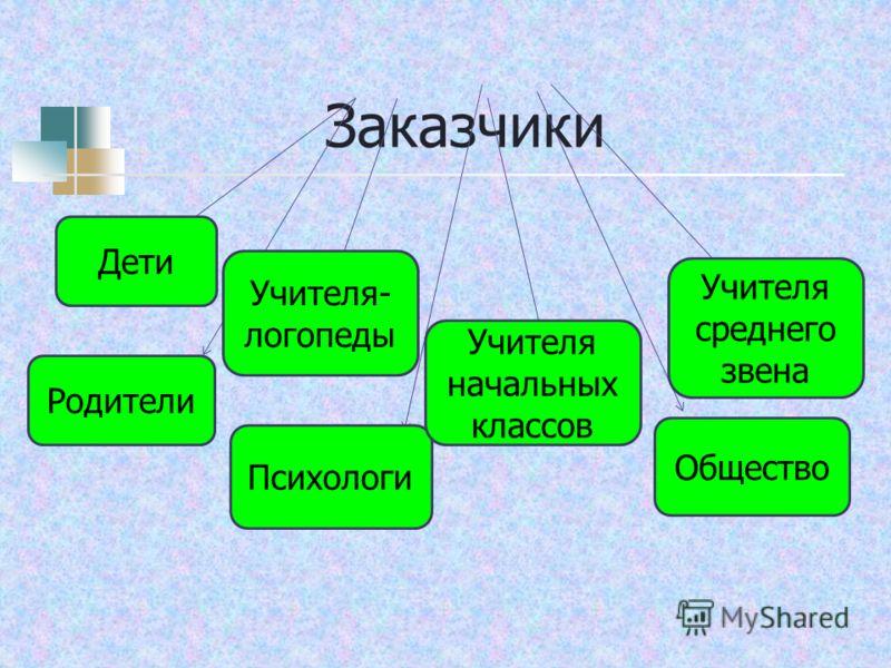 Заказчики Дети Родители Учителя- логопеды Психологи Учителя среднего звена Общество Учителя начальных классов