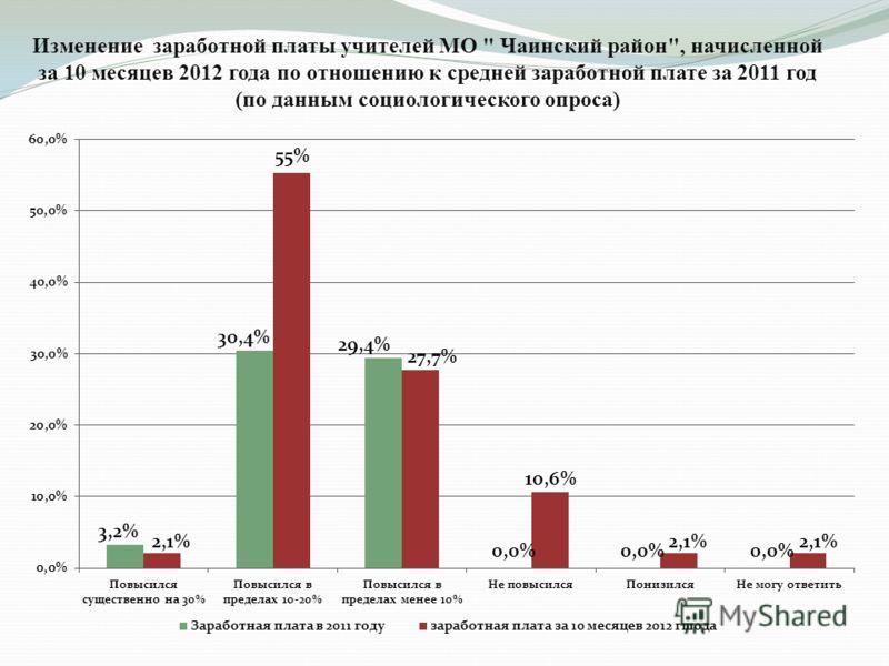 Изменение заработной платы учителей МО  Чаинский район, начисленной за 10 месяцев 2012 года по отношению к средней заработной плате за 2011 год (по данным социологического опроса)