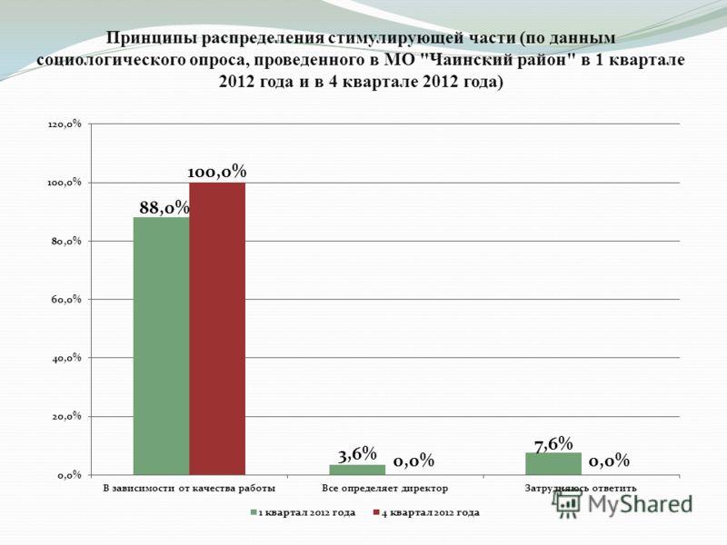Принципы распределения стимулирующей части (по данным социологического опроса, проведенного в МО Чаинский район в 1 квартале 2012 года и в 4 квартале 2012 года)