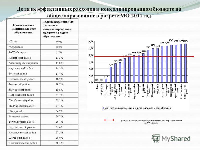 Доля неэффективных расходов в консолидированном бюджете на общее образование в разрезе МО 2011 год Наименование муниципального образования Доля неэффективных расходов в консолидированном бюджете на общее образование г.Томск 0,0% г.Стрежевой 0,0% ЗАТО