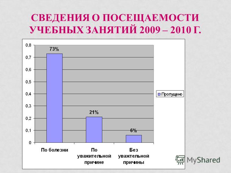 СВЕДЕНИЯ О ПОСЕЩАЕМОСТИ УЧЕБНЫХ ЗАНЯТИЙ 2009 – 2010 Г.