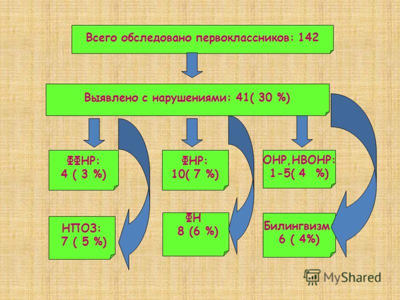Всего обследовано первоклассников: 142 Выявлено с нарушениями: 41( 30 %) ФФНР: 4 ( 3 %) ФНР: 10( 7 %) ОНР,НВОНР: 1-5( 4 %) НПОЗ: 7 ( 5 %) ФН 8 (6 %) Билингвизм: 6 ( 4%)