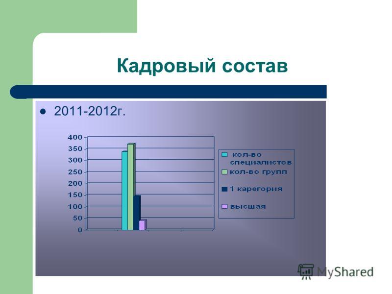 Кадровый состав 2011-2012г.