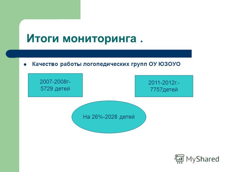 Итоги мониторинга. Качество работы логопедических групп ОУ ЮЗОУО 2007-2008г- 5729 детей 2011-2012г.- 7757детей На 26%-2028 детей