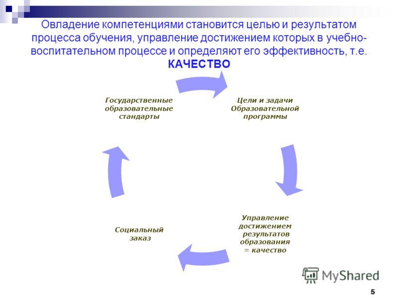 Овладение компетенциями становится целью и результатом процесса обучения, управление достижением которых в учебно- воспитательном процессе и определяют его эффективность, т.е. КАЧЕСТВО Цели и задачи Образовательной программы Управление достижением ре