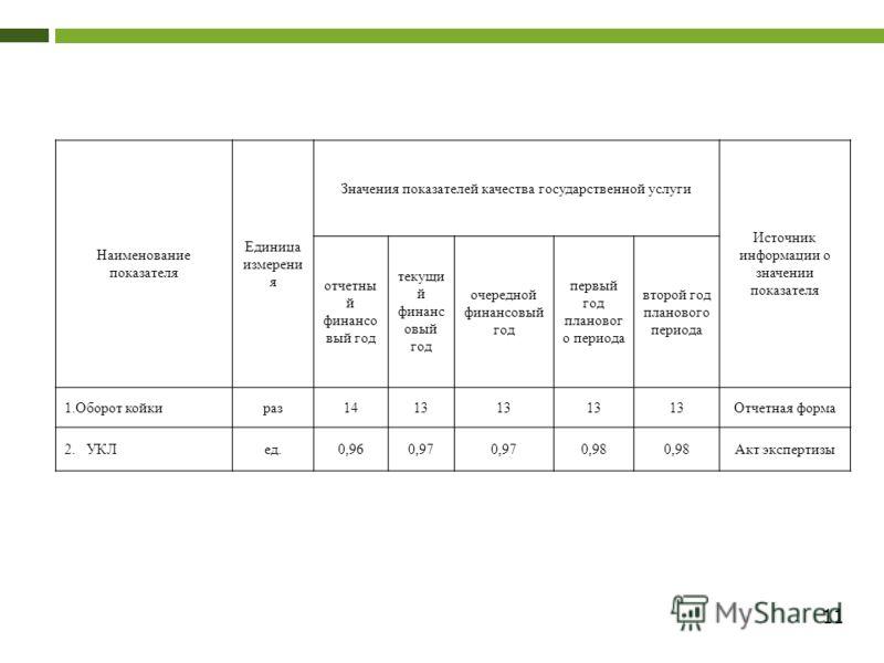 11 Наименование показателя Единица измерени я Значения показателей качества государственной услуги Источник информации о значении показателя отчетны й финансо вый год текущи й финанс овый год очередной финансовый год первый год плановог о периода вто