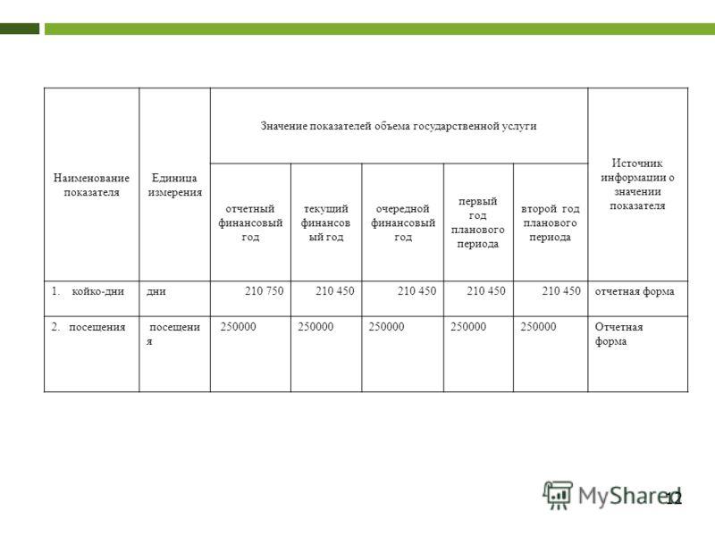 12 Наименование показателя Единица измерения Значение показателей объема государственной услуги Источник информации о значении показателя отчетный финансовый год текущий финансов ый год очередной финансовый год первый год планового периода второй год