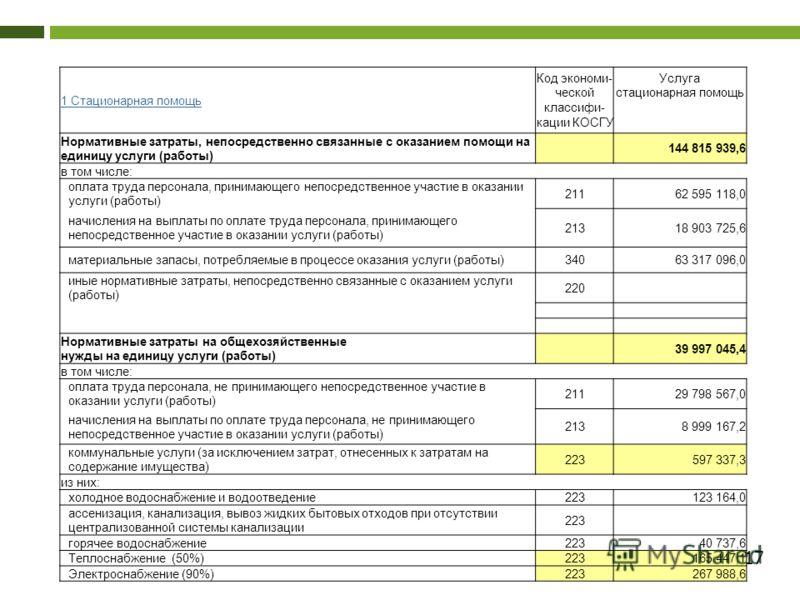 17 1 Стационарная помощь Код экономи- ческой классифи- кации КОСГУ Услуга стационарная помощь Нормативные затраты, непосредственно связанные с оказанием помощи на единицу услуги (работы) 144 815 939,6 в том числе: оплата труда персонала, принимающего