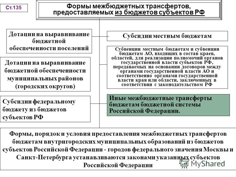 Формы межбюджетных трансфертов, предоставляемых из бюджетов субъектов РФ Ст.135 Дотации на выравнивание бюджетной обеспеченности поселений Субсидии местным бюджетам Субвенции местным бюджетам и субвенции бюджетам АО, входящих в состав краев, областей
