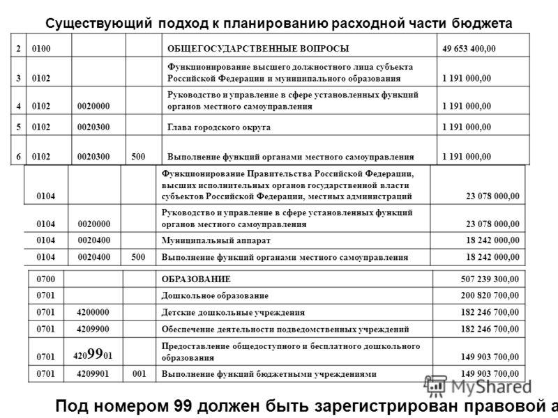 Существующий подход к планированию расходной части бюджета 20100 ОБЩЕГОСУДАРСТВЕННЫЕ ВОПРОСЫ49 653 400,00 30102 Функционирование высшего должностного лица субъекта Российской Федерации и муниципального образования1 191 000,00 401020020000 Руководство