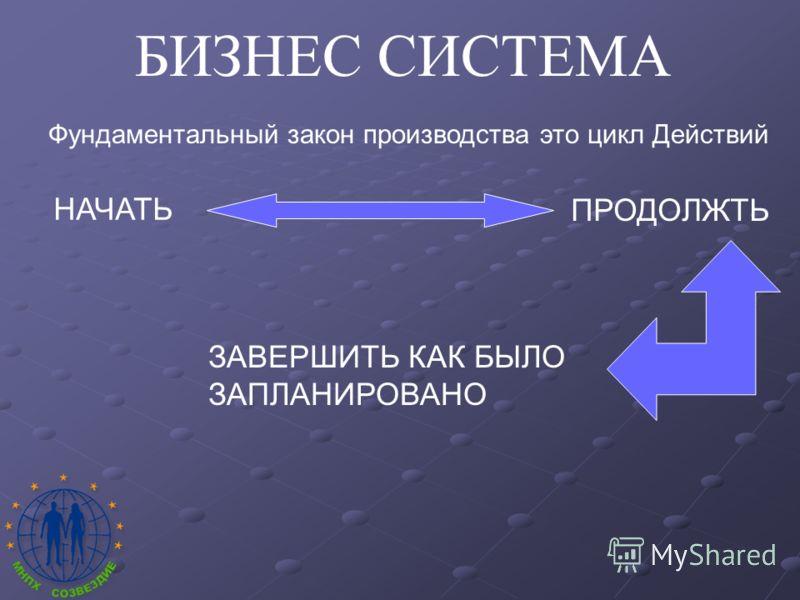 БИЗНЕС СИСТЕМА Фундаментальный закон производства это цикл Действий НАЧАТЬ ПРОДОЛЖТЬ ЗАВЕРШИТЬ КАК БЫЛО ЗАПЛАНИРОВАНО