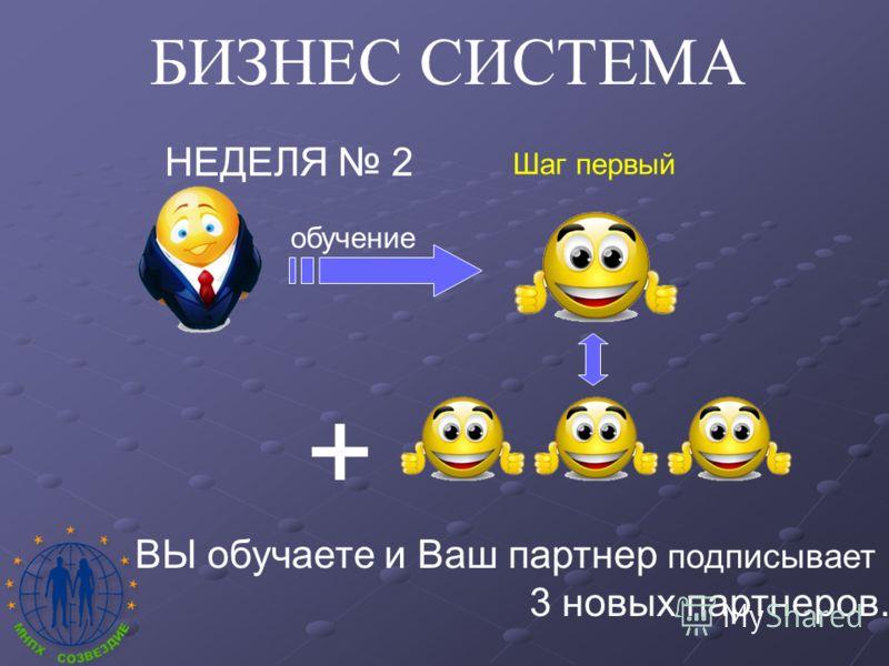 БИЗНЕС СИСТЕМА НЕДЕЛЯ 2 + ВЫ обучаете и Ваш партнер подписывает 3 новых партнеров. Шаг первый обучение