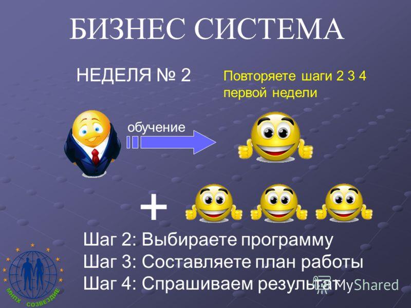 БИЗНЕС СИСТЕМА НЕДЕЛЯ 2 + Шаг 2: Выбираете программу Шаг 3: Составляете план работы Шаг 4: Спрашиваем результат Повторяете шаги 2 3 4 первой недели обучение