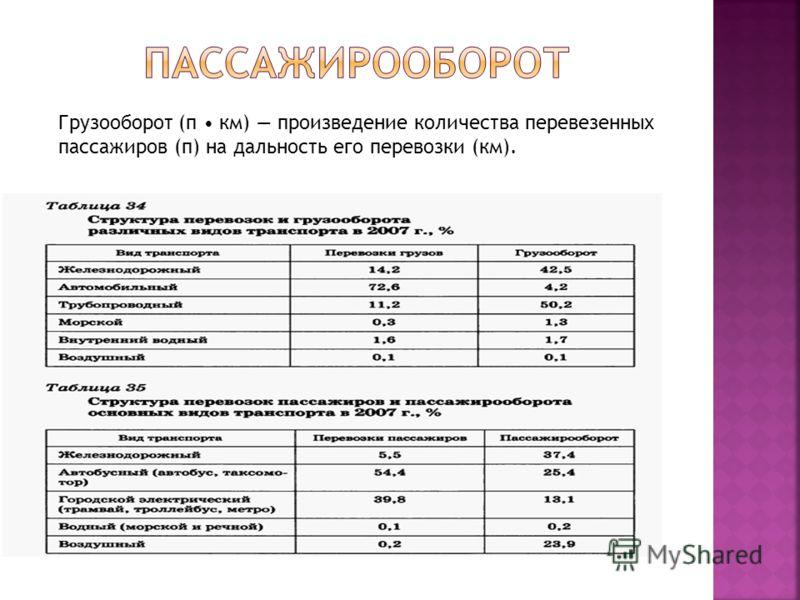 Грузооборот (п км) произведение количества перевезенных пассажиров (п) на дальность его перевозки (км).