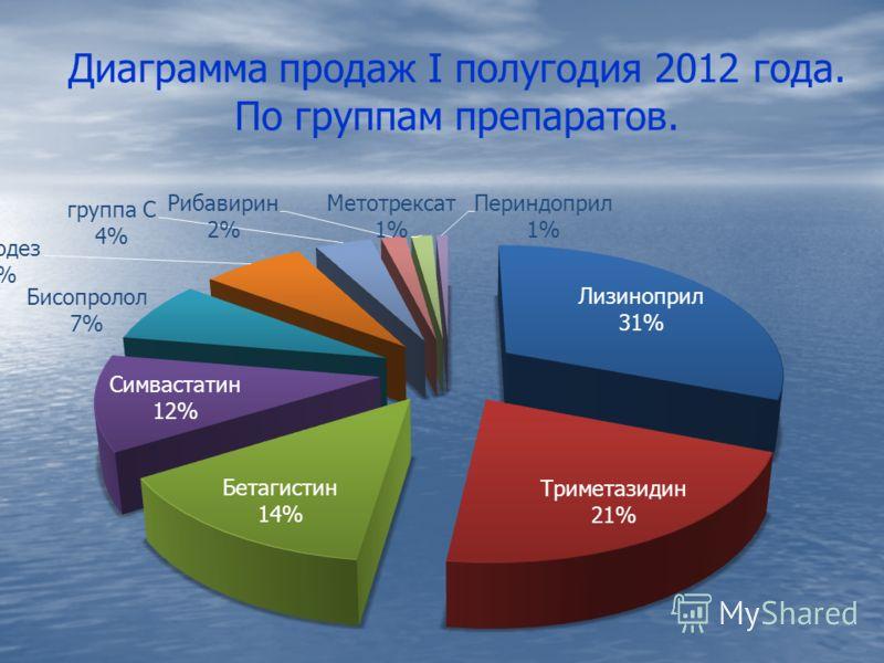 Диаграмма продаж I полугодия 2012 года. По группам препаратов.