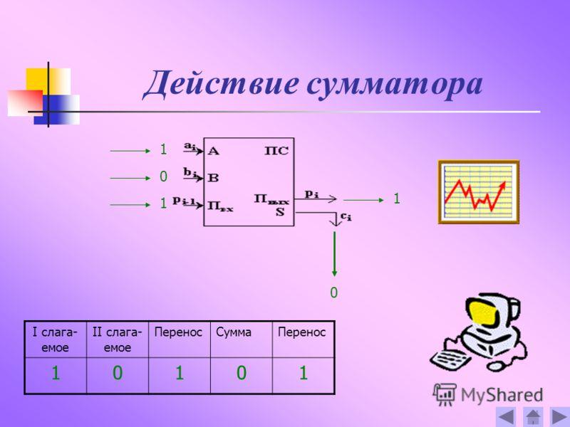 Действие сумматора 1 0 1 0 1 I слага- емое II слага- емое ПереносСуммаПеренос 10101