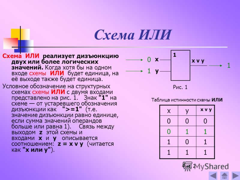 Схема ИЛИ Схема ИЛИ реализует дизъюнкцию двух или более логических значений. Когда хотя бы на одном входе схемы ИЛИ будет единица, на её выходе также будет единица. Условное обозначение на структурных схемах схемы ИЛИ с двумя входами представлено на