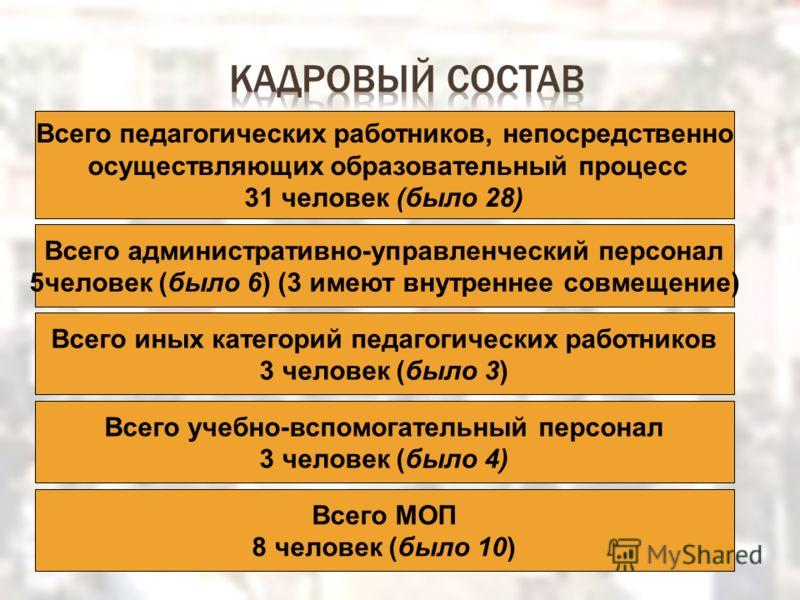 Всего педагогических работников, непосредственно осуществляющих образовательный процесс 31 человек (было 28) Всего административно-управленческий персонал 5человек (было 6) (3 имеют внутреннее совмещение) Всего учебно-вспомогательный персонал 3 челов