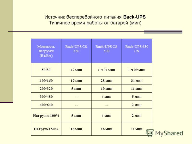 Источник бесперебойного питания Back-UPS Типичное время работы от батарей (мин) Мощность нагрузки (Вт/ВА) Back-UPS CS 350 Back-UPS CS 500 Back-UPS 650 CS 50/8047 мин1 ч 04 мин1 ч 09 мин 100/16019 мин28 мин31 мин 200/3205 мин10 мин11 мин 300/480--4 ми