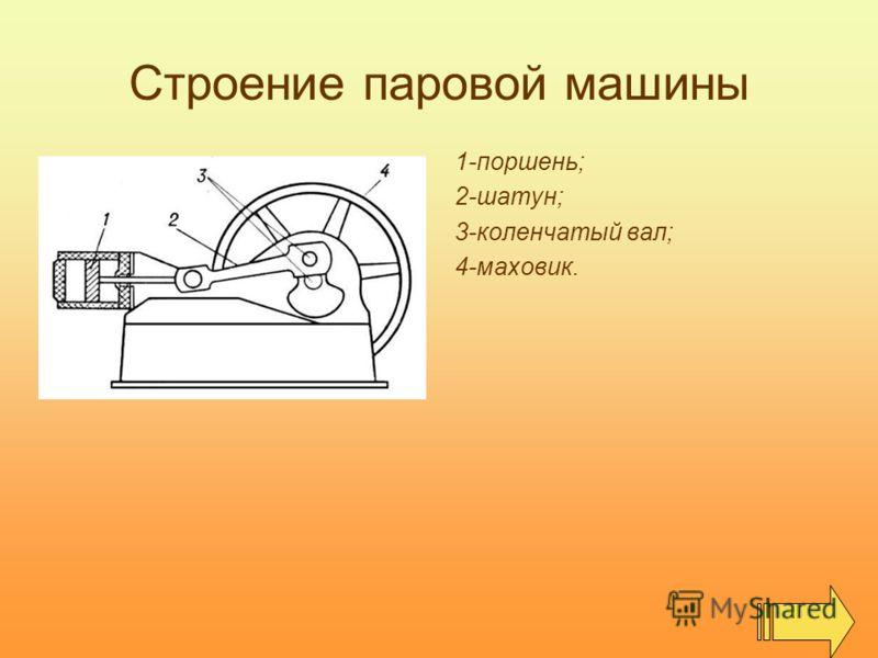 Строение паровой машины 1-поршень; 2-шатун; 3-коленчатый вал; 4-маховик.