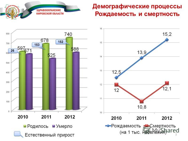 Демографические процессы Рождаемость и смертность 3 26 153 152 Естественный прирост (на 1 тыс. населения)