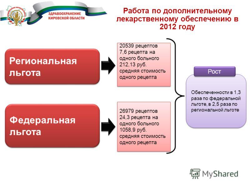 Работа по дополнительному лекарственному обеспечению в 2012 году 20539 рецептов 7,6 рецепта на одного больного 212,13 руб. средняя стоимость одного рецепта 20539 рецептов 7,6 рецепта на одного больного 212,13 руб. средняя стоимость одного рецепта 269