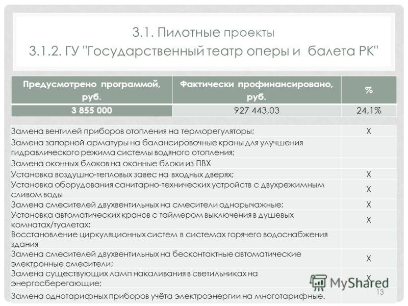 3.1. Пилотные проекты 3.1.2. ГУ