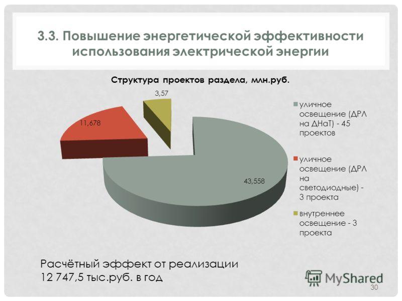 3.3. Повышение энергетической эффективности использования электрической энергии Расчётный эффект от реализации 12 747,5 тыс.руб. в год 30