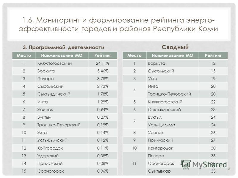 1.6. Мониторинг и формирование рейтинга энерго- эффективности городов и районов Республики Коми 3. Программной деятельности МестоНаименование МОРейтинг 1Княжпогостский24,11% 2Воркута5,46% 3Печора3,78% 4Сысольский2,73% 5Сыктывдинский1,78% 6Инта1,29% 7