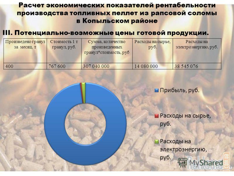 Расчет экономических показателей рентабельности производства топливных пеллет из рапсовой соломы в Копыльском районе III. Потенциально-возможные цены готовой продукции. Произведено гранул за месяц, т Стоимость 1 т гранул, руб. Сумма, количество произ