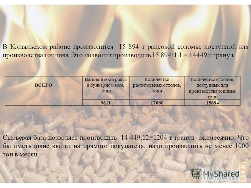 В Копыльском районе производится 15 894 т рапсовой соломы, доступной для производства топлива. Это позволит производить 15 894:1,1 = 14449 т гранул. ВСЕГО Валовой сбор рапса в бункерном весе, тонн Количество растительных отходов, тонн Количество отхо