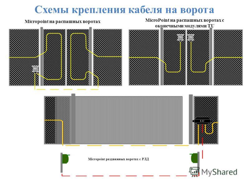 Схемы крепления кабеля на ворота Micropoint раздвижных воротах с РЛД Micropoint на распашных воротах MicroPoint на распашных воротах с оконечными модулями TU