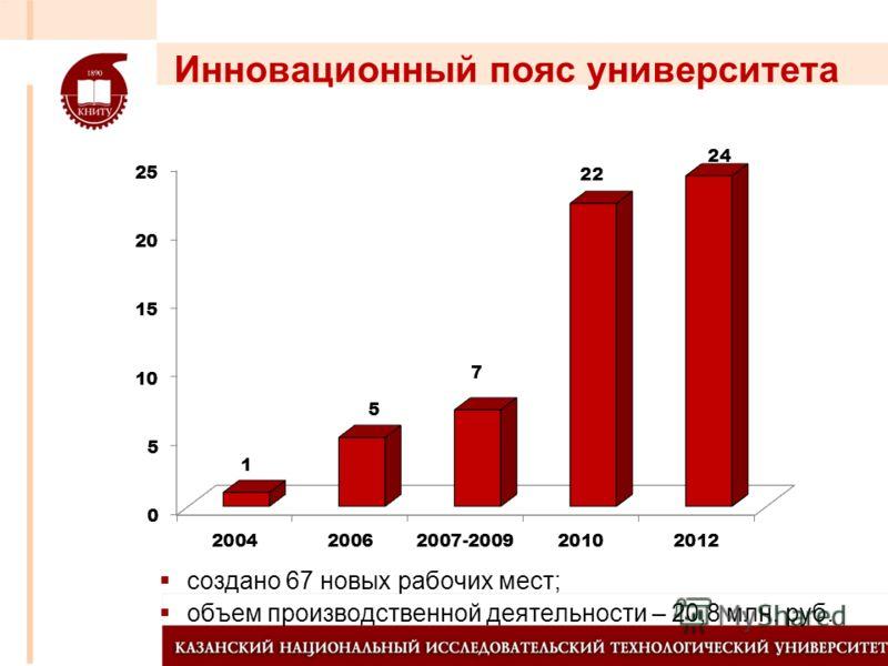 Инновационный пояс университета создано 67 новых рабочих мест; объем производственной деятельности – 20,8 млн. руб.