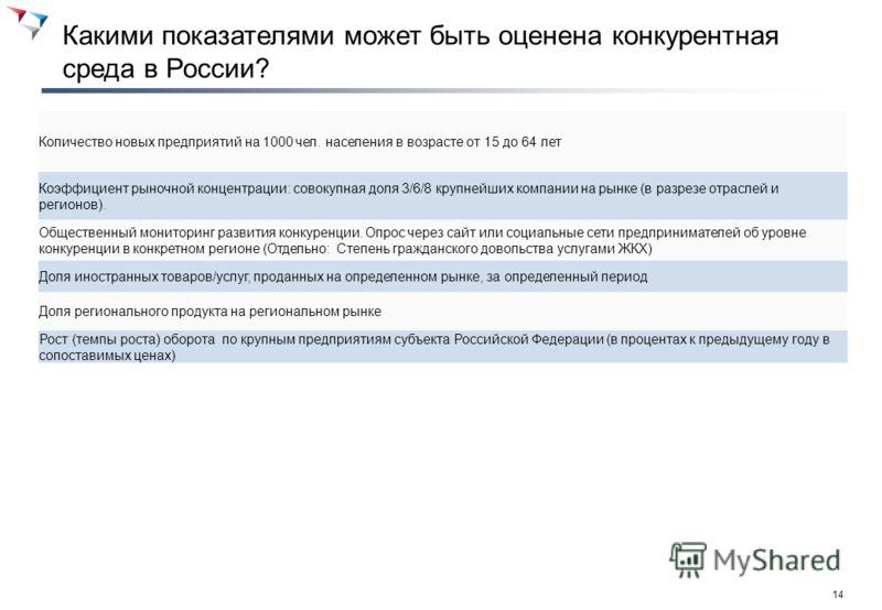 13 Какими показателями может быть оценена конкурентная среда в России? Необходимо предлагать показатели исходя из того, какие мероприятия уже есть в текущей версии ДК