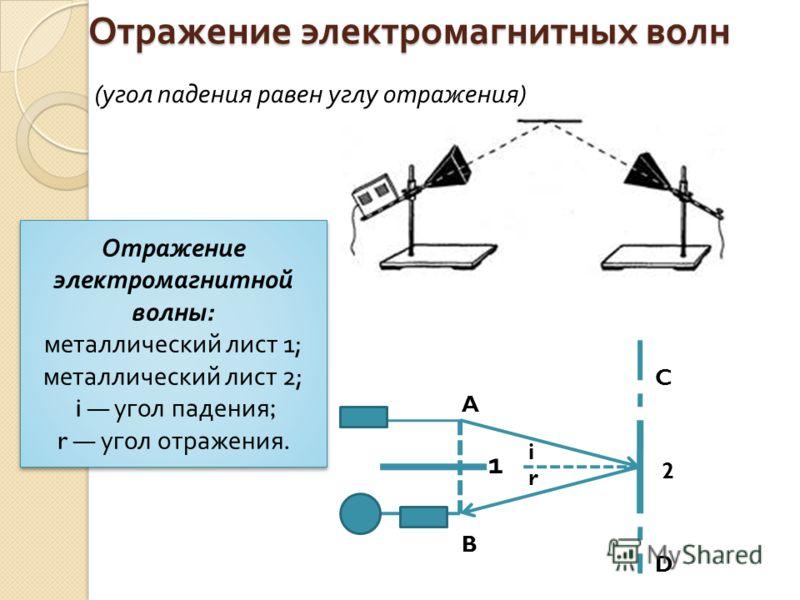 Отражение электромагнитных волн A B 1 irir C D 2 Отражение электромагнитной волны : металлический лист 1; металлический лист 2; i угол падения ; r угол отражения. Отражение электромагнитной волны : металлический лист 1; металлический лист 2; i угол п