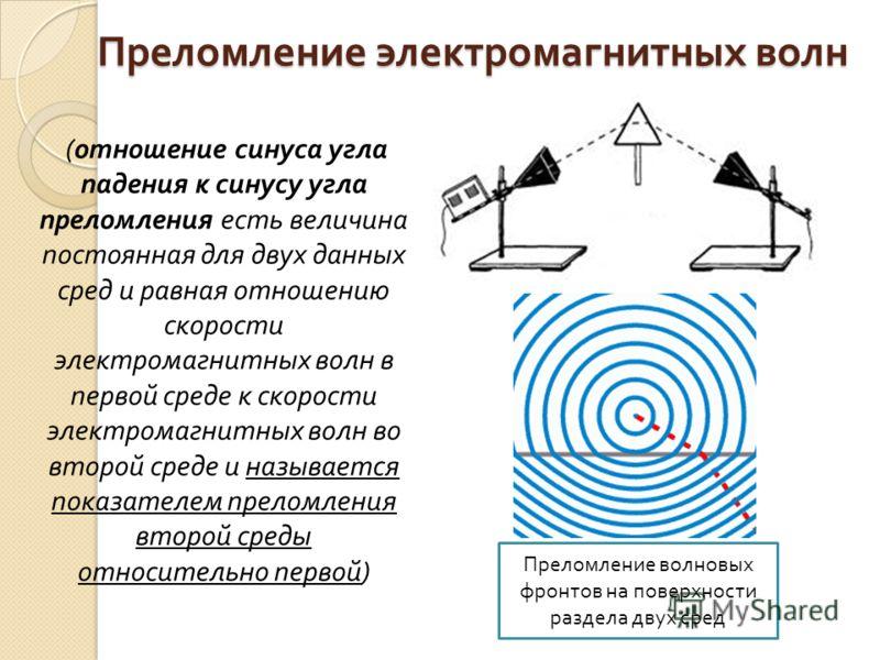 Преломление электромагнитных волн ( отношение синуса угла падения к синусу угла преломления есть величина постоянная для двух данных сред и равная отношению скорости электромагнитных волн в первой среде к скорости электромагнитных волн во второй сред