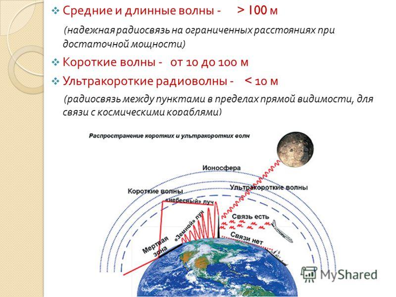 Средние и длинные волны - > 100 м ( надежная радиосвязь на ограниченных расстояниях при достаточной мощности ) Короткие волны - от 10 до 100 м Ультракороткие радиоволны - < 10 м ( радиосвязь между пунктами в пределах прямой видимости, для связи с кос