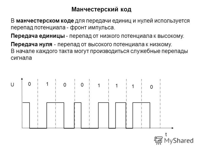 0 00 0 1 1 1 1 t U В манчестерском коде для передачи единиц и нулей используется перепад потенциала - фронт импульса. Передача единицы - перепад от низкого потенциала к высокому. Передача нуля - перепад от высокого потенциала к низкому. В начале кажд