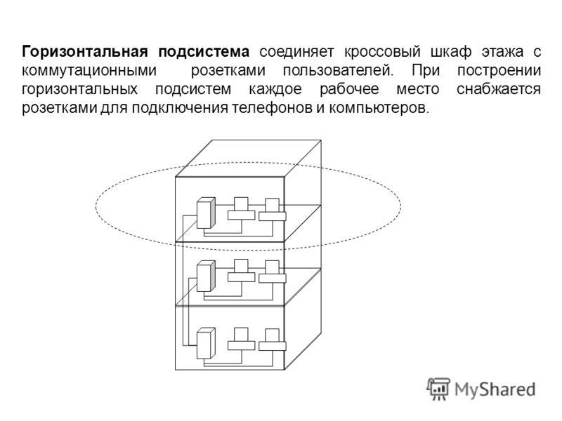 Горизонтальная подсистема соединяет кроссовый шкаф этажа с коммутационными розетками пользователей. При построении горизонтальных подсистем каждое рабочее место снабжается розетками для подключения телефонов и компьютеров.