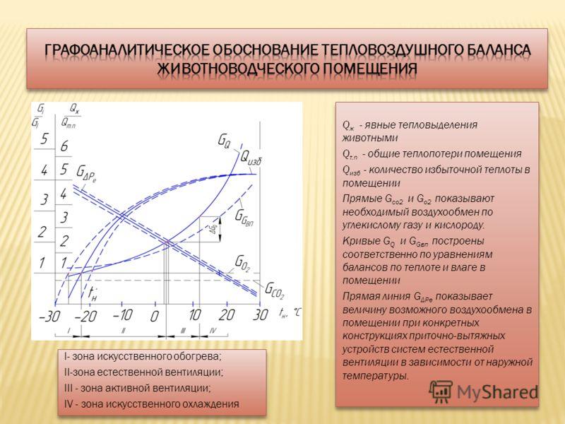I- зона искусственного обогрева; II-зона естественной вентиляции; III - зона активной вентиляции; IV - зона искусственного охлаждения I- зона искусственного обогрева; II-зона естественной вентиляции; III - зона активной вентиляции; IV - зона искусств