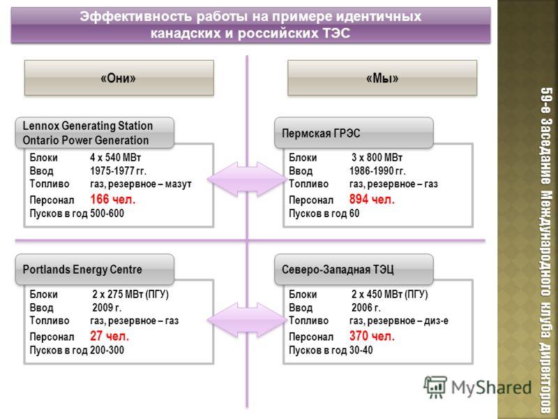 Блоки 2 х 275 МВт (ПГУ) Ввод 2009 г. Топливогаз, резервное – газ Персонал 27 чел. Пусков в год200-300 Блоки 4 х 540 МВт Ввод 1975-1977 гг. Топливогаз, резервное – мазут Персонал 166 чел. Пусков в год500-600 Эффективность работы на примере идентичных